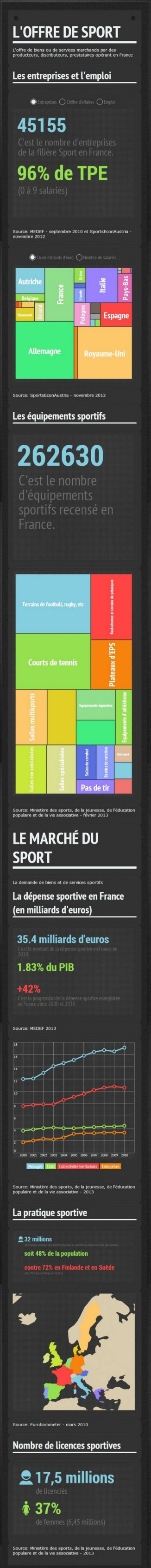 La dimension économique du sport en France
